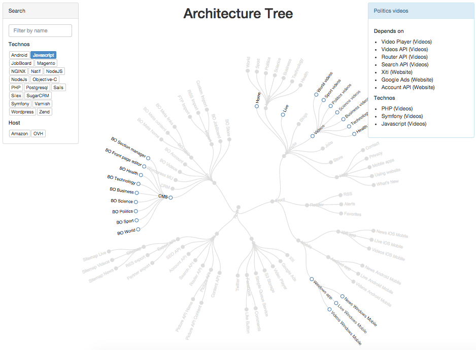 Sample Visualization