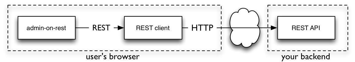 REST client architecture