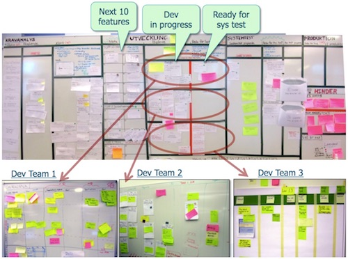 Lean from the Trenches: Managing Large Scale Projects with