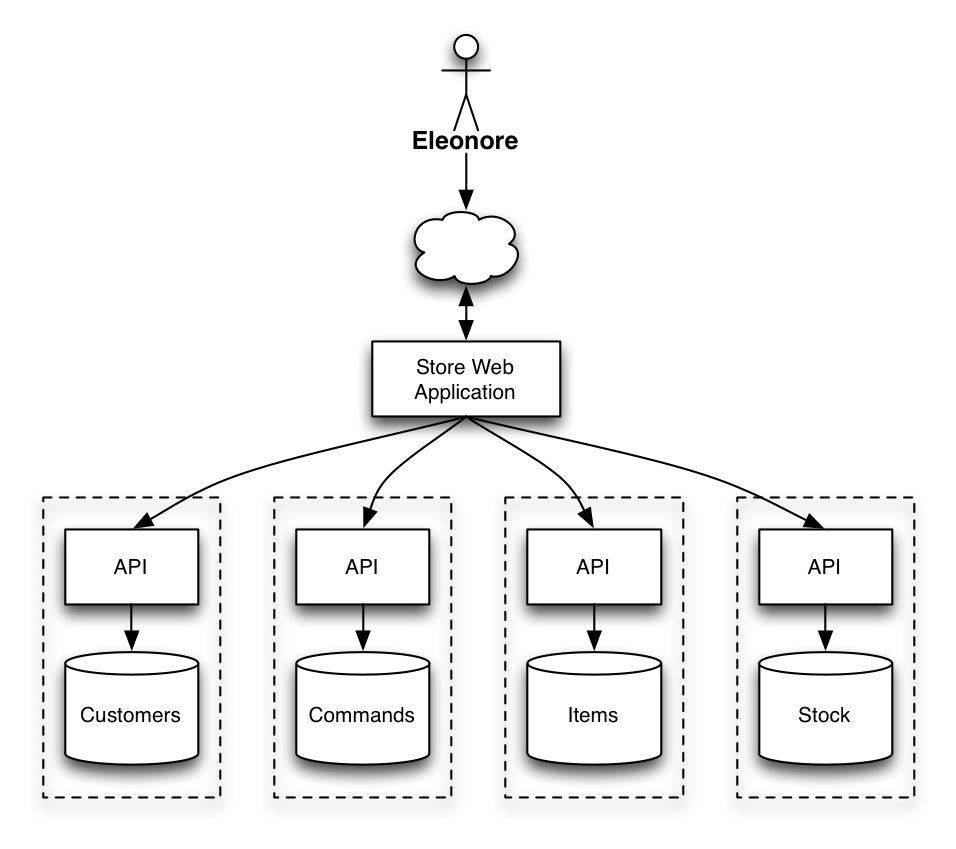 Micro Service Architecture | Admin Guis In The Microservices Era Introducing Ng Admin Multi