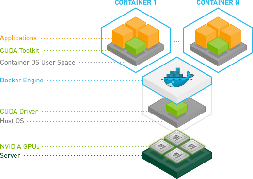 Enable NVIDIA GPU within Docker containers