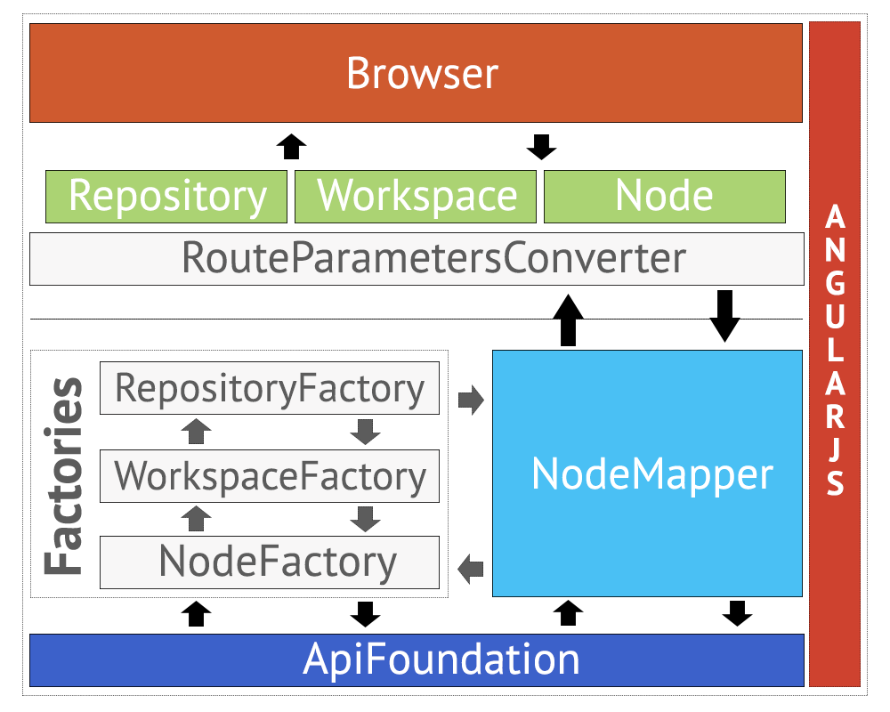 PHPCR Browser architecture AngularJS