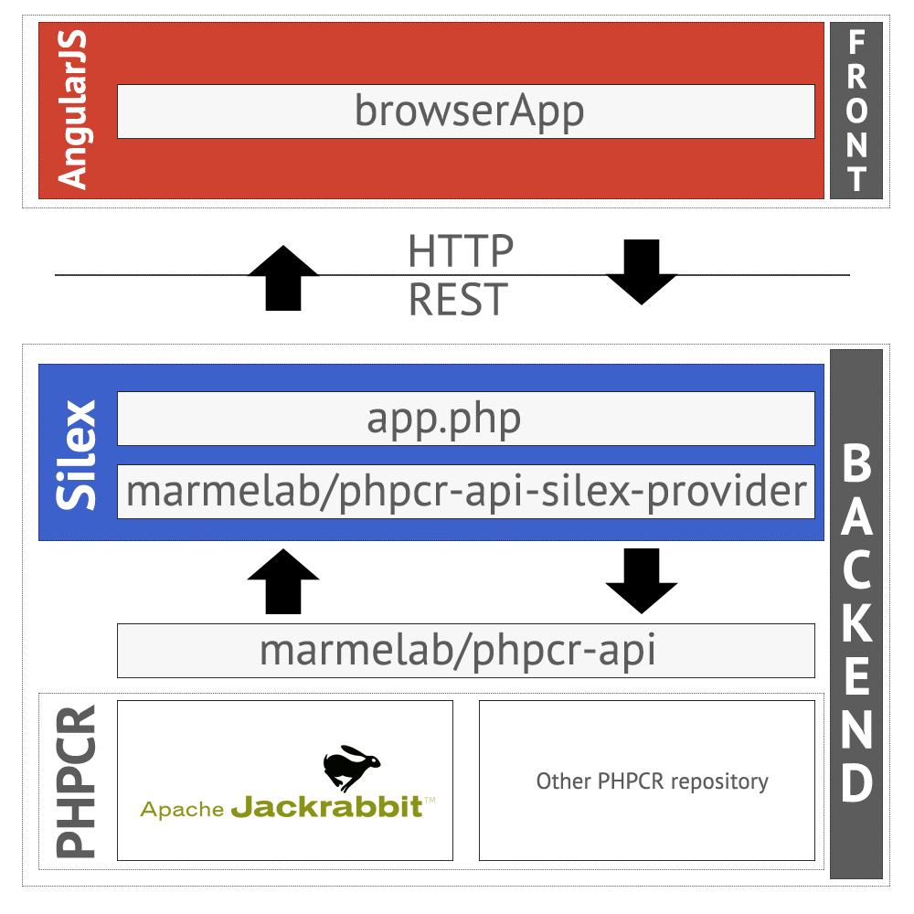 PHPCR Browser architecture