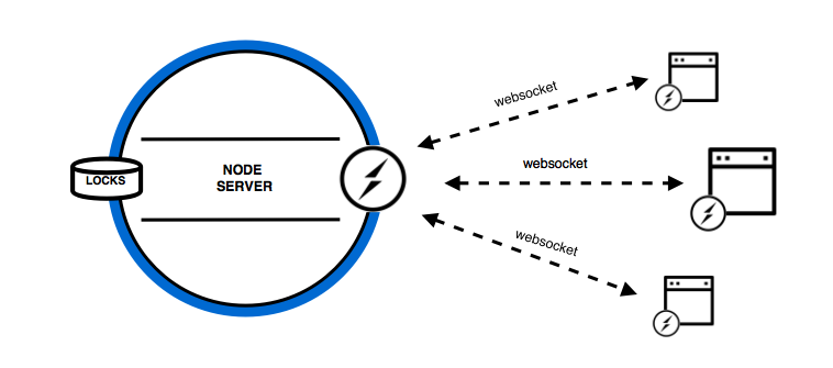 Real-Time Resource Locking Using Websockets and Navigation