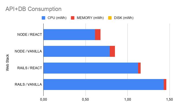 Metrics from an analysis with Argos